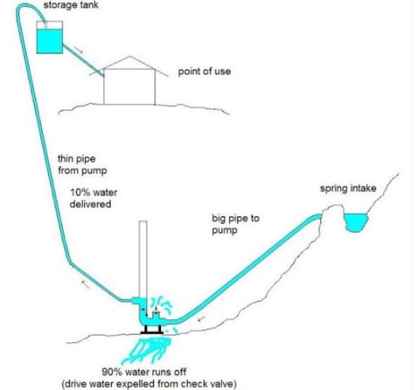 Cara Memakai Tenaga Air untuk Pompa Ram Hidrolik